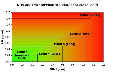 standar-euro-kendaraan-diesel