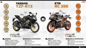 R15 vs RC200