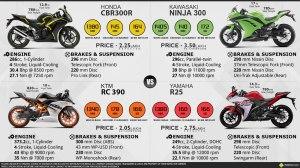 R25 vs CBR300