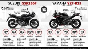 Suzuki gsr250f vs Yamaha R25