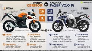 honda CBR150R vs fazer v2.0 fi