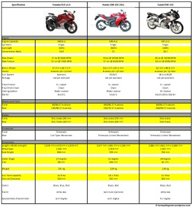 komparasi-cbr150-vs-r15-vs-fxr