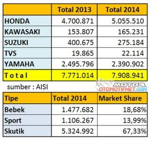 penjualan-sepeda-motor-2014-2