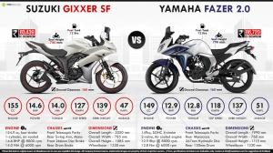 gixxer sf vs fazer 2.0