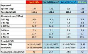 data-test-performa-honda-sonic-150r-vs-suzuki-satria-f-vs-yamaha-jupiter-mx-king-diatas-racelogic-dan-dynotest