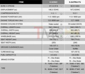 so-sanh-sonic-150-vs-raider-150