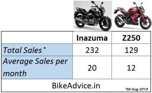 Z250-vs-Gixxer-Sales