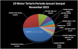 10-motor-terlaris-periode-januari-sampai-november-2015-honda-beat-dan-vario-menguasai