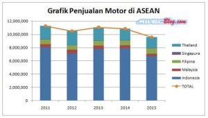 grafik penjualan motor di asean