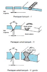 Teknik-Pengelasan-1G-Kampuh-V