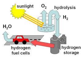 cara-membuat-air-menjadi-bahan-bakar-hidrogen