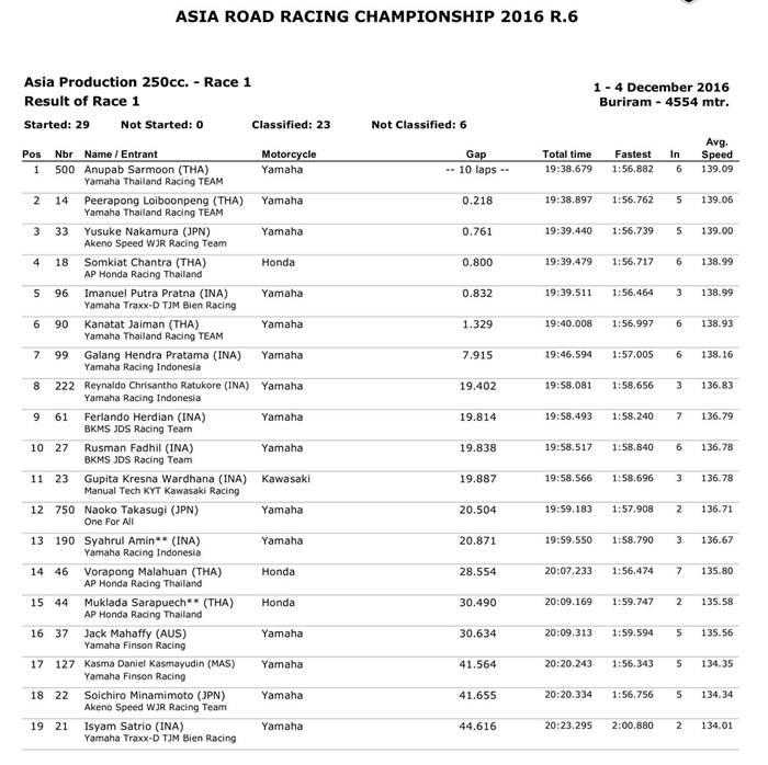 arrc-hasil-race-1-ap250