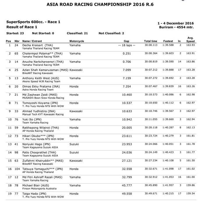 arrc-hasil-race-1-ss-600-2