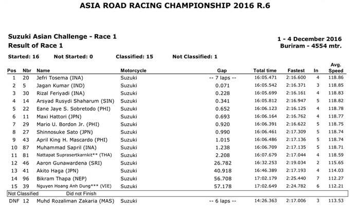 arrc-sac-thailand-race-1