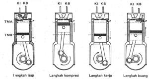 cara-merubah-motor-4-tak-jadi-2-tak-tips