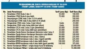 perbandingan-biaya-tarif-lama-dan-baru-pembuatan-stnk
