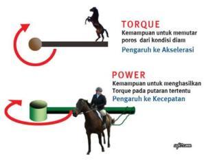 perbedaan-daya-kuda-dan-torsi