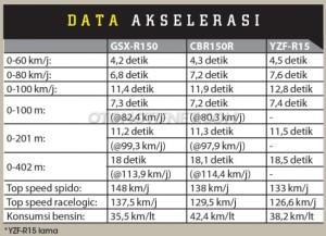 komparasi-akselerasi-suzuki-gsx-r150-vs-cbr150r-vs-r15